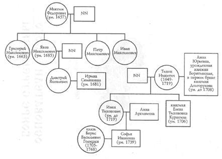 Генеалогические схемы