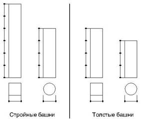 C:\Documents and Settings\Admin\Local Settings\Temporary Internet Files\Content.Word\Крепостные башни. dwg-Model.jpg